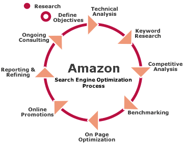 Amazon-SEO-Process