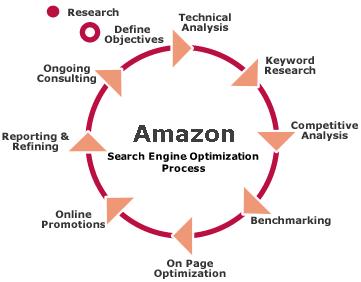 Amazon Consultant – FBA Expert – Amazon Consulting Services Amazon