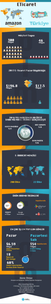 amazon-vs-turkiye-infographic