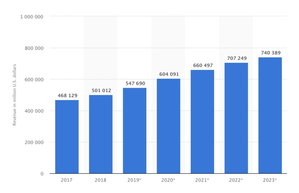 US ecommerce 2018 statistics